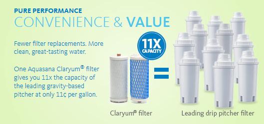 aquasana claryum replacement filters